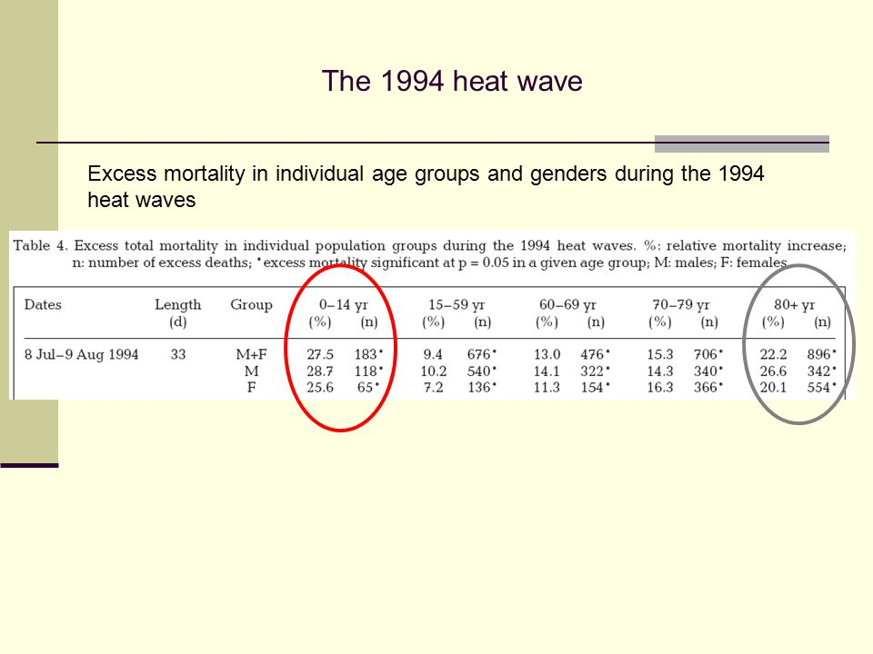 Excess mortality in individual age groups and genders during the 1994 heat waves The 1994 heat wave