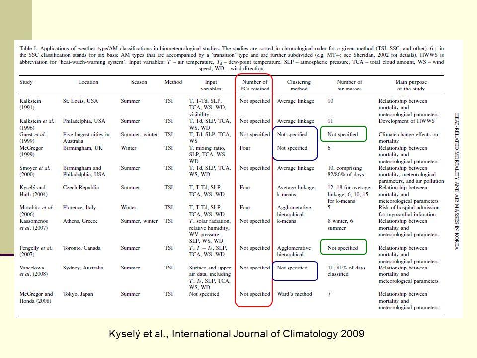 Kyselý et al., International Journal of Climatology 2009
