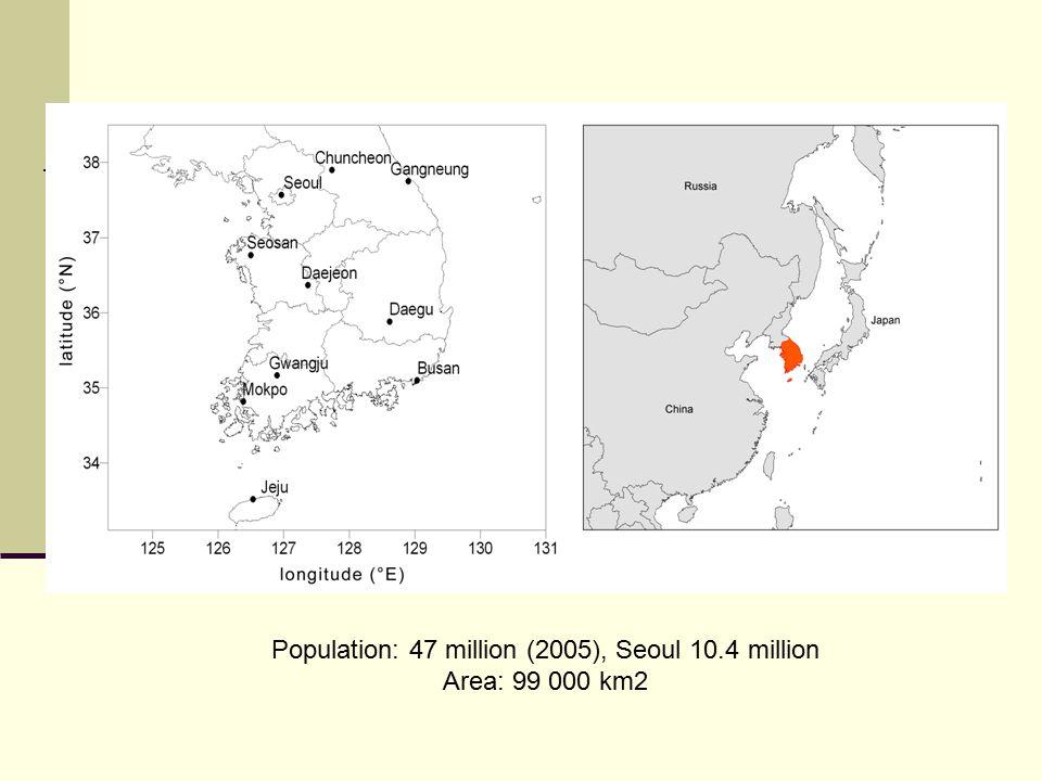 Population: 47 million (2005), Seoul 10.4 million Area: 99 000 km2