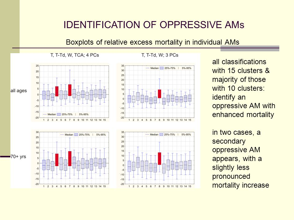 IDENTIFICATION OF OPPRESSIVE AMs all classifications with 15 clusters & majority of those with 10 clusters: identify an oppressive AM with enhanced mortality in two cases, a secondary oppressive AM appears, with a slightly less pronounced mortality increase Boxplots of relative excess mortality in individual AMs