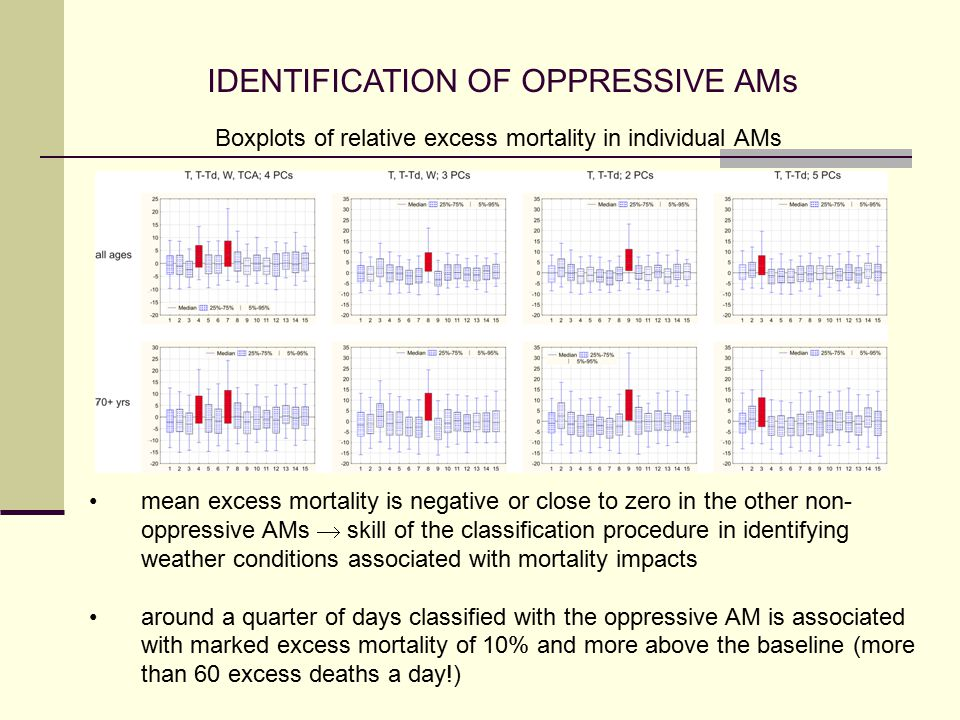 IDENTIFICATION OF OPPRESSIVE AMs mean excess mortality is negative or close to zero in the other non- oppressive AMs  skill of the classification procedure in identifying weather conditions associated with mortality impacts around a quarter of days classified with the oppressive AM is associated with marked excess mortality of 10% and more above the baseline (more than 60 excess deaths a day!) Boxplots of relative excess mortality in individual AMs