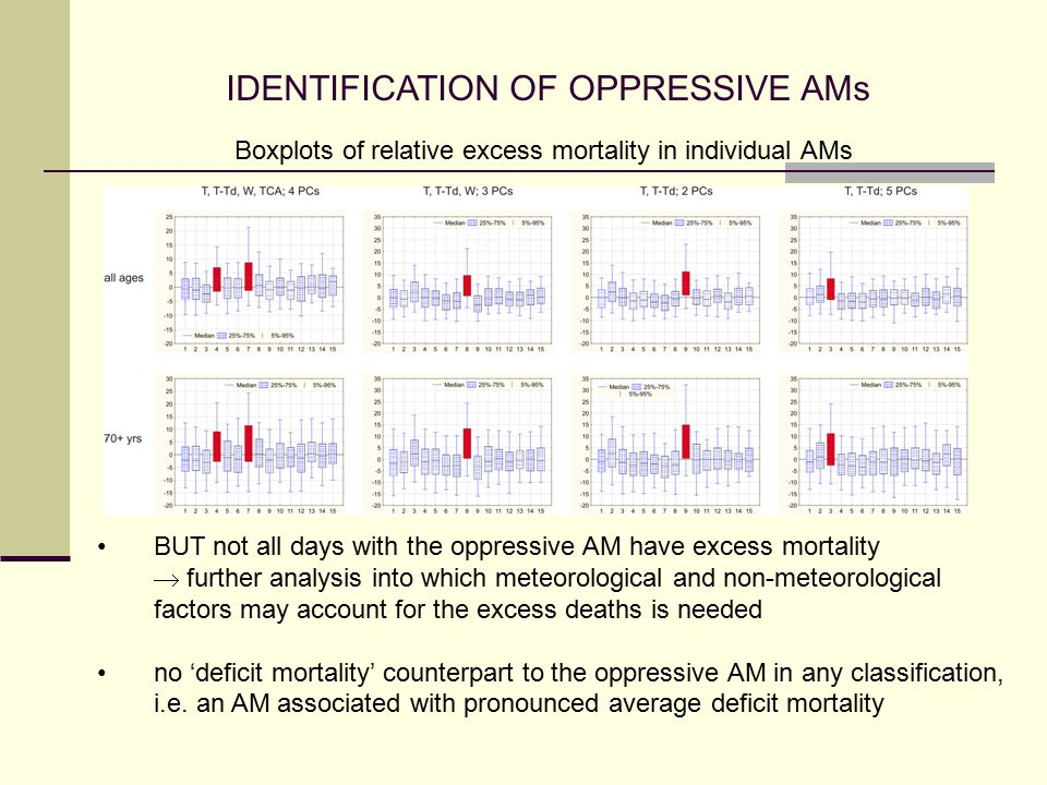 IDENTIFICATION OF OPPRESSIVE AMs BUT not all days with the oppressive AM have excess mortality  further analysis into which meteorological and non-meteorological factors may account for the excess deaths is needed no 'deficit mortality' counterpart to the oppressive AM in any classification, i.e.