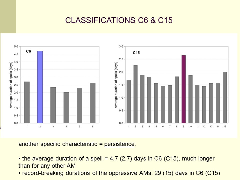 CLASSIFICATIONS C6 & C15 another specific characteristic = persistence: the average duration of a spell = 4.7 (2.7) days in C6 (C15), much longer than for any other AM record-breaking durations of the oppressive AMs: 29 (15) days in C6 (C15)