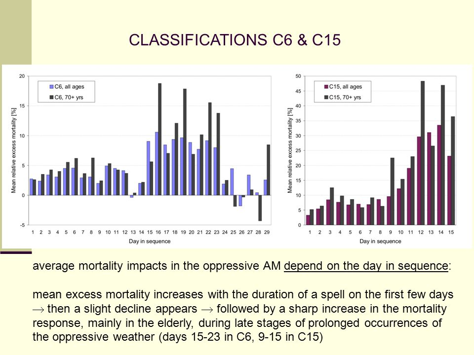 CLASSIFICATIONS C6 & C15 average mortality impacts in the oppressive AM depend on the day in sequence: mean excess mortality increases with the duration of a spell on the first few days  then a slight decline appears  followed by a sharp increase in the mortality response, mainly in the elderly, during late stages of prolonged occurrences of the oppressive weather (days 15-23 in C6, 9-15 in C15)