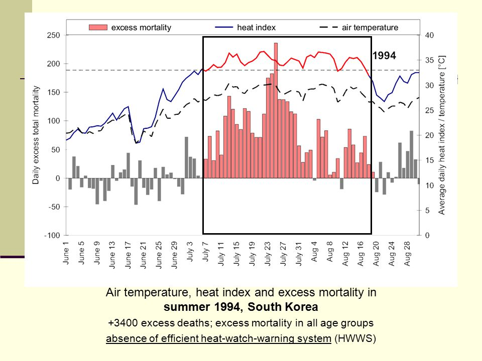 Air temperature, heat index and excess mortality in summer 1994, South Korea +3400 excess deaths; excess mortality in all age groups absence of efficient heat-watch-warning system (HWWS)