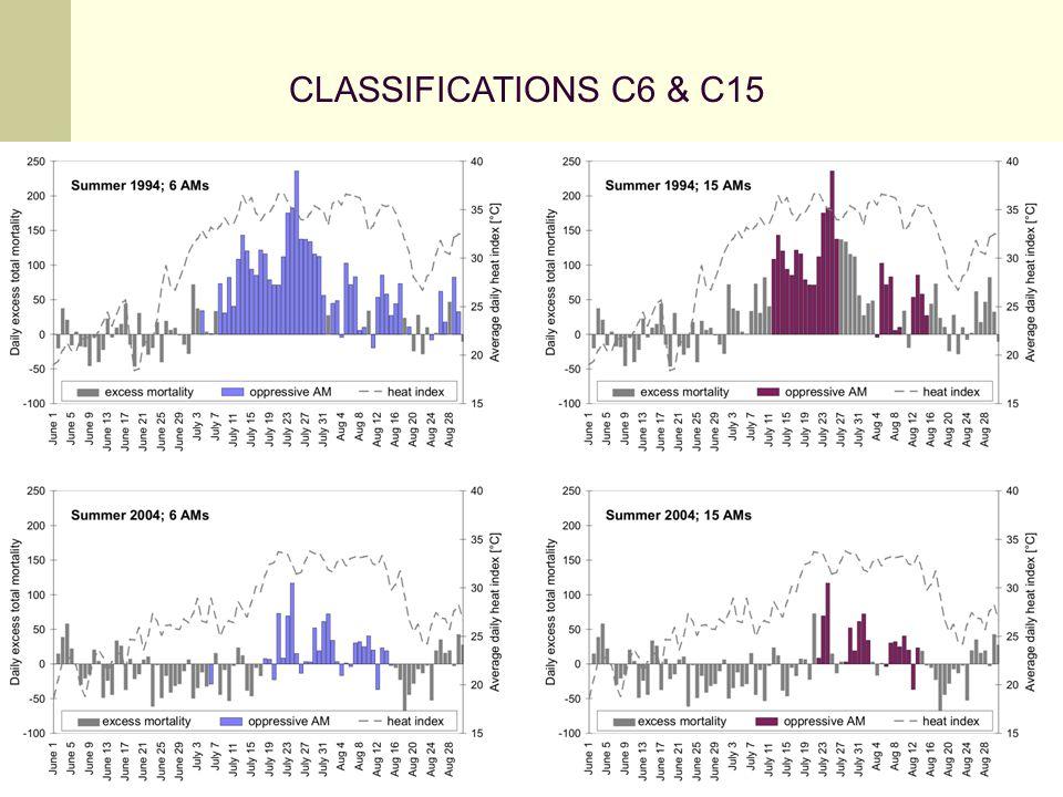 CLASSIFICATIONS C6 & C15