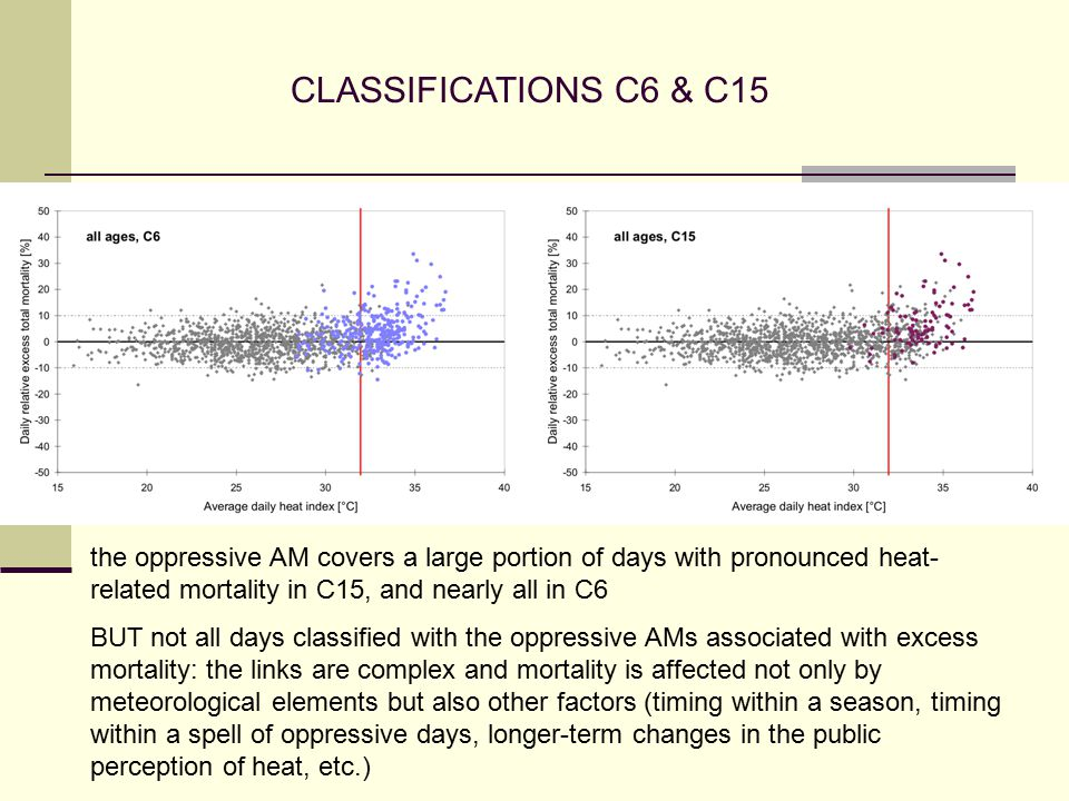 the oppressive AM covers a large portion of days with pronounced heat- related mortality in C15, and nearly all in C6 BUT not all days classified with the oppressive AMs associated with excess mortality: the links are complex and mortality is affected not only by meteorological elements but also other factors (timing within a season, timing within a spell of oppressive days, longer-term changes in the public perception of heat, etc.)