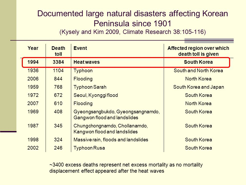 Documented large natural disasters affecting Korean Peninsula since 1901 (Kysely and Kim 2009, Climate Research 38:105-116) ~3400 excess deaths represent net excess mortality as no mortality displacement effect appeared after the heat waves YearDeath toll EventAffected region over which death toll is given 19943384Heat wavesSouth Korea 19361104TyphoonSouth and North Korea 2006844FloodingNorth Korea 1959768Typhoon SarahSouth Korea and Japan 1972672Seoul, Kyonggi floodSouth Korea 2007610FloodingNorth Korea 1969408Gyeongsangbukdo, Gyeongsangnamdo, Gangwon flood and landslides South Korea 1987345Chungchongnamdo, Chollanamdo, Kangwon flood and landslides South Korea 1998324Massive rain, floods and landslidesSouth Korea 2002246Typhoon RusaSouth Korea