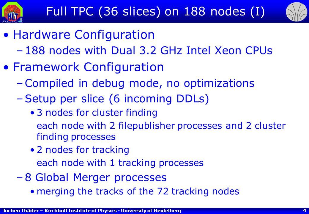 Jochen Thäder – Kirchhoff Institute of Physics - University of Heidelberg 5 Full TPC (36 slices) on 188 nodes (II) Framework Setup HLT Data Framework setup for 1 slice......
