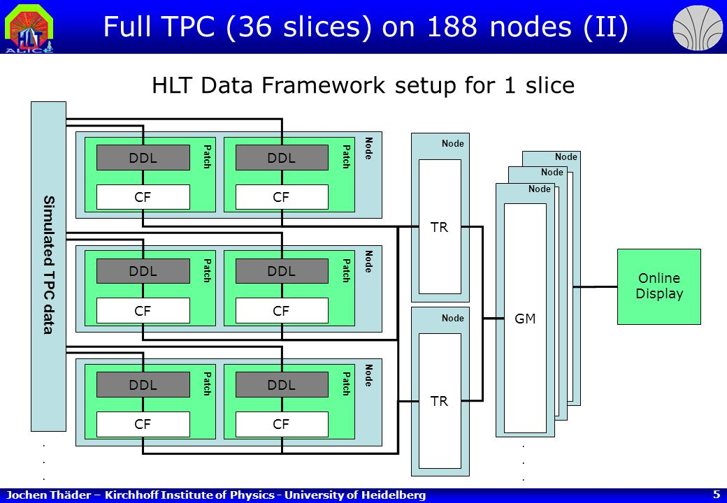 Jochen Thäder – Kirchhoff Institute of Physics - University of Heidelberg 6 Full TPC (36 slices) on 188 nodes (III) Empty Events –Real data format, empty events, no hits/tracks –Rate approx.