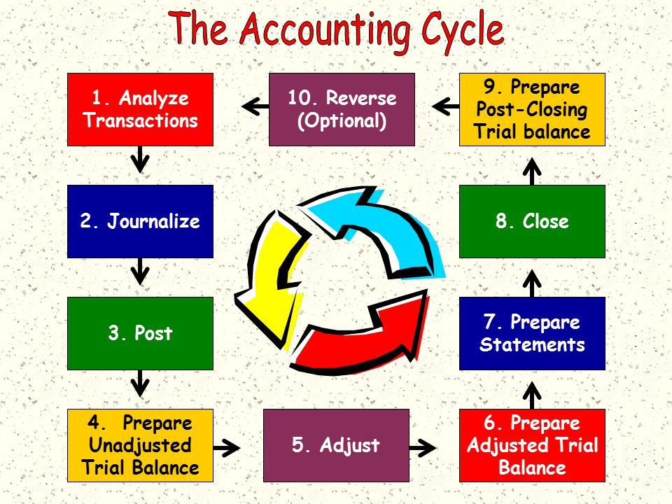 1. Analyze Transactions 2. Journalize 3. Post 4.
