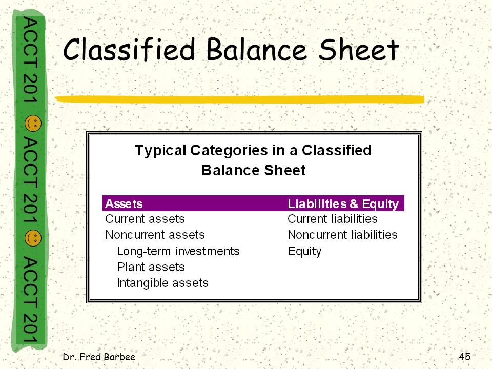 ACCT 201 ACCT 201 ACCT 201 Dr. Fred Barbee45 Classified Balance Sheet