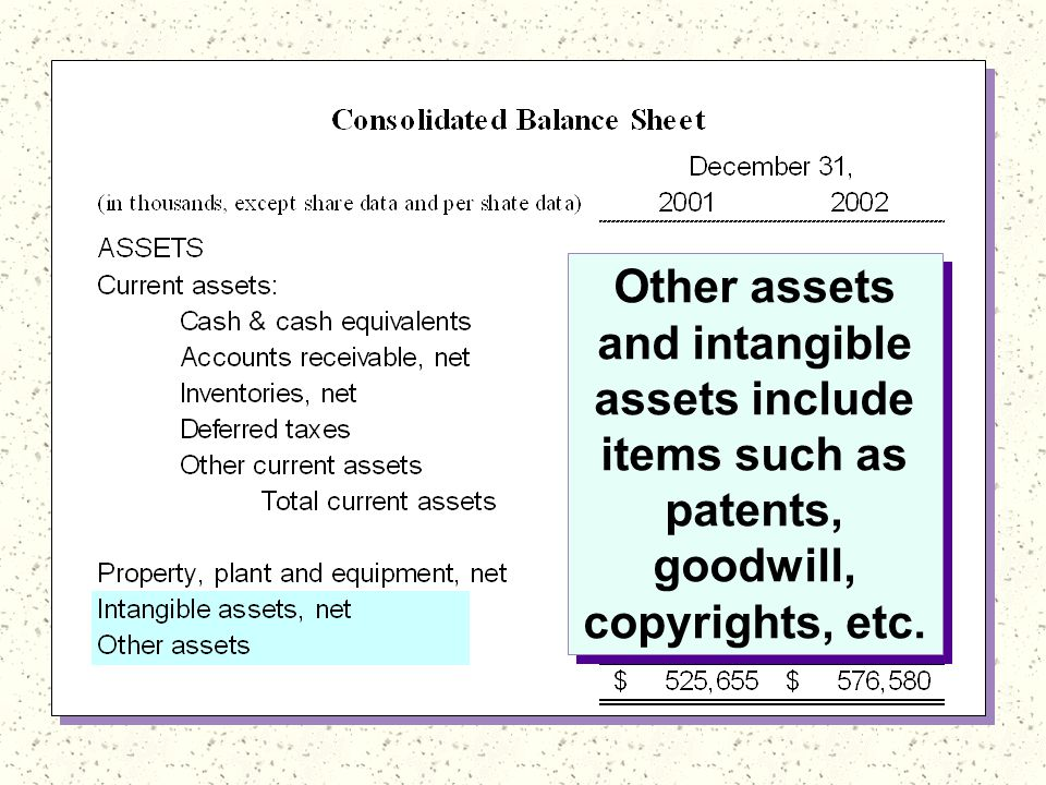 Other assets and intangible assets include items such as patents, goodwill, copyrights, etc.