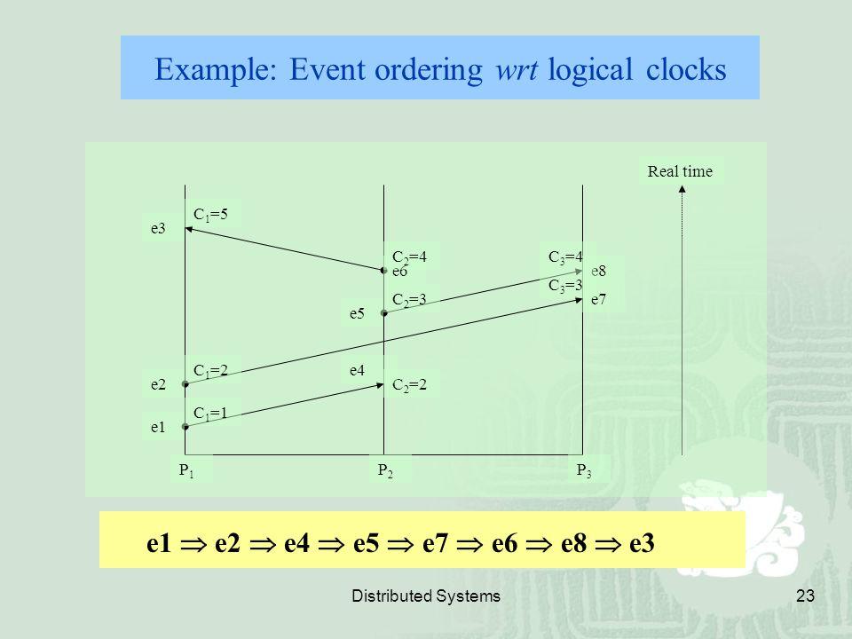 Distributed Systems23 e2 e1 C 2 =2 e5 e6 e3 e8 e7 P1P1 P2P2 P3P3 Real time e4 C 1 =1 C 1 =2 C 1 =5 C 2 =3 C 2 =4C 3 =4 C 3 =3 Example: Event ordering