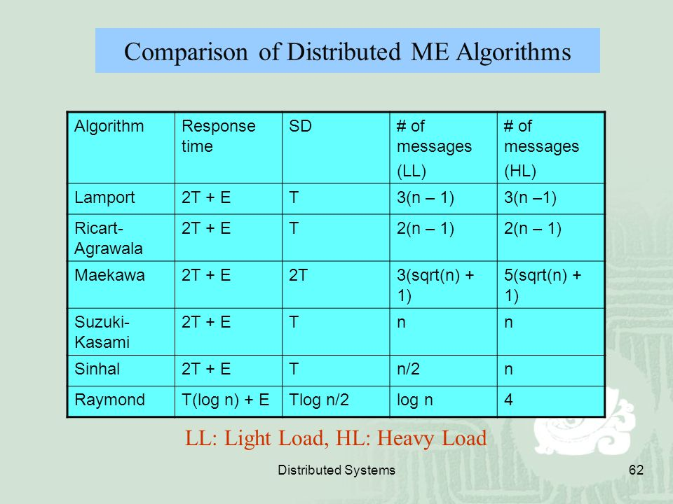 Distributed Systems62 AlgorithmResponse time SD# of messages (LL) # of messages (HL) Lamport2T + ET3(n – 1) Ricart- Agrawala 2T + ET2(n – 1) Maekawa2T
