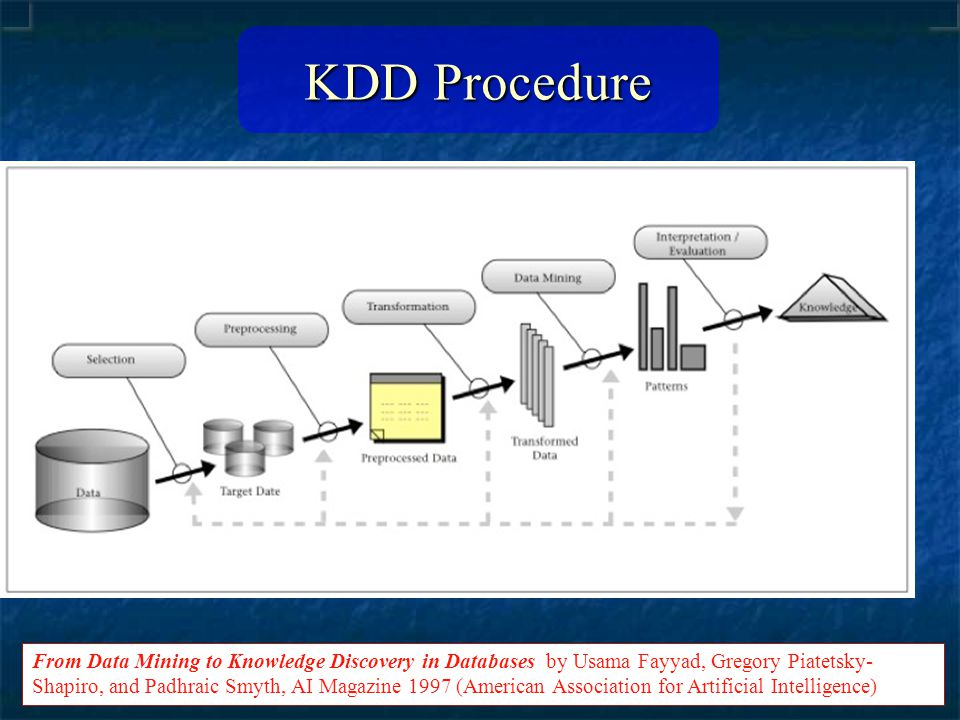 KDD Procedure From Data Mining to Knowledge Discovery in Databases by Usama Fayyad, Gregory Piatetsky- Shapiro, and Padhraic Smyth, AI Magazine 1997 (American Association for Artificial Intelligence)