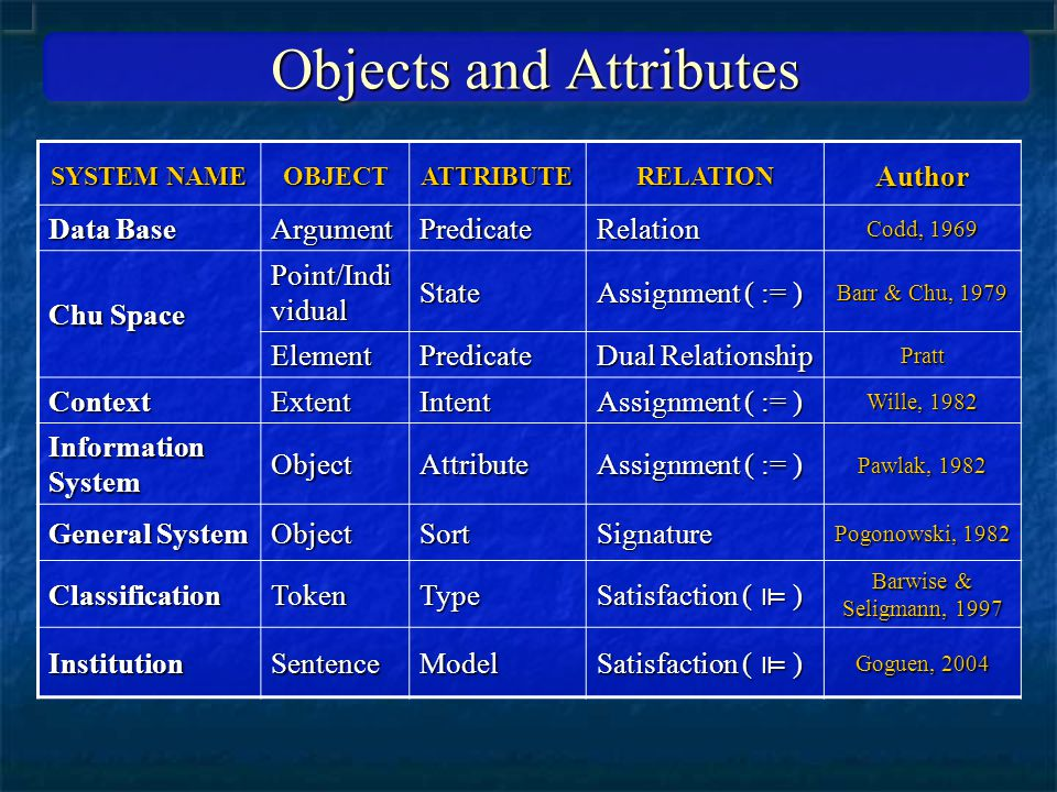 Objects and Attributes SYSTEM NAME OBJECTATTRIBUTERELATIONAuthor Data Base ArgumentPredicateRelation Codd, 1969 Chu Space Point/Indi vidual State Assignment ( := ) Barr & Chu, 1979 ElementPredicate Dual Relationship Pratt ContextExtentIntent Assignment ( := ) Wille, 1982 Information System ObjectAttribute Assignment ( := ) Pawlak, 1982 General System ObjectSortSignature Pogonowski, 1982 ClassificationTokenType Satisfaction ( ⊫ ) Barwise & Seligmann, 1997 InstitutionSentenceModel Satisfaction ( ⊫ ) Goguen, 2004