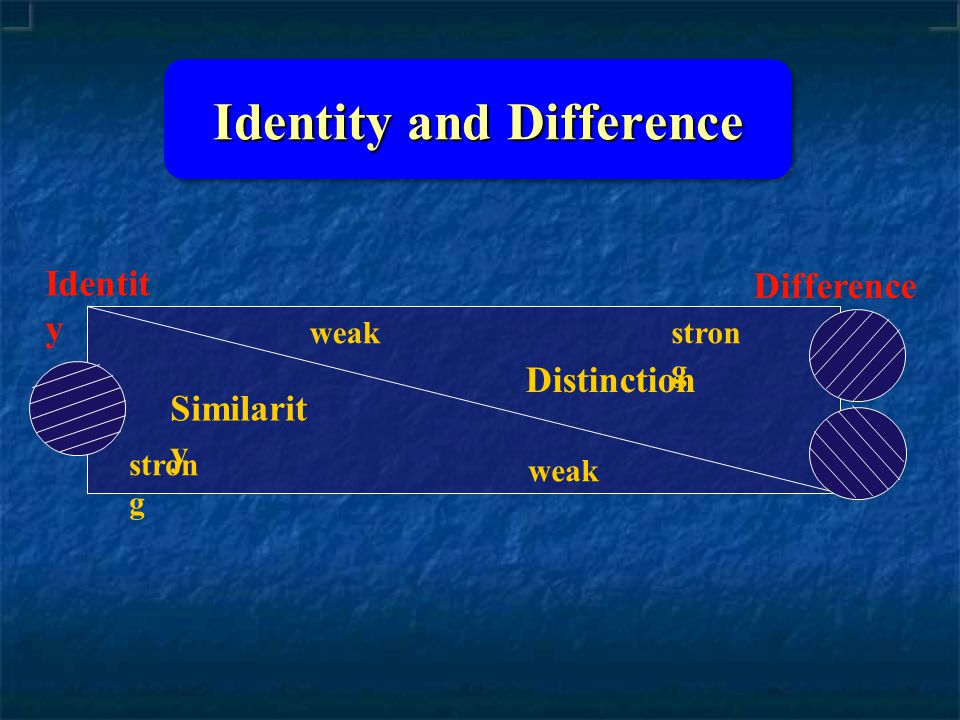 Identity Difference Similarit y stron g weak stron g Distinction Identity and Difference