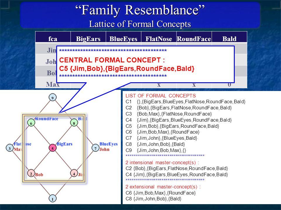 fcaBigEarsBlueEyesFlatNoseRoundFaceBald Jimxx0xx John0x00x Bobx0xxx Max00xx0 Family Resemblance Lattice of Formal Concepts LIST OF FORMAL CONCEPTS C1 {},{BigEars,BlueEyes,FlatNose,RoundFace,Bald} C2 {Bob},{BigEars,FlatNose,RoundFace,Bald} C3 {Bob,Max},{FlatNose,RoundFace} C4 {Jim},{BigEars,BlueEyes,RoundFace,Bald} C5 {Jim,Bob},{BigEars,RoundFace,Bald} C6 {Jim,Bob,Max},{RoundFace} C7 {Jim,John},{BlueEyes,Bald} C8 {Jim,John,Bob},{Bald} C9 {Jim,John,Bob,Max},{} **************************************** 2 intensional master-concept(s) : C2 {Bob},{BigEars,FlatNose,RoundFace,Bald} C4 {Jim},{BigEars,BlueEyes,RoundFace,Bald} **************************************** 2 extensional master-concept(s) : C6 {Jim,Bob,Max},{RoundFace} C8 {Jim,John,Bob},{Bald} **************************************** CENTRAL FORMAL CONCEPT : C5 {Jim,Bob},{BigEars,RoundFace,Bald} ****************************************