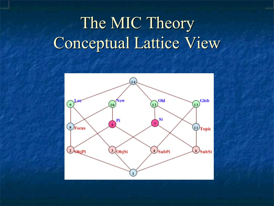 The MIC Theory Conceptual Lattice View