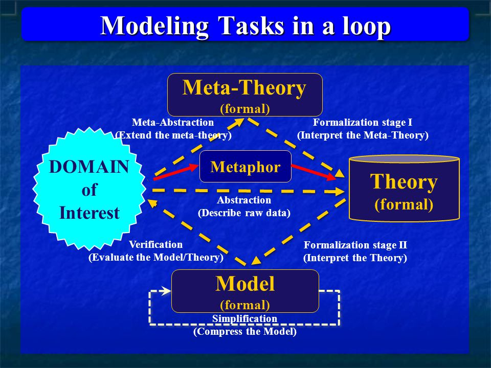 Meta-Theory (formal) Theory (formal) Abstraction (Describe raw data) Meta-Abstraction (Extend the meta-theory) Formalization stage I (Interpret the Meta-Theory) Formalization stage II (Interpret the Theory) Verification (Evaluate the Model/Theory) DOMAIN of Interest Modeling Tasks in a loop Metaphor Model (formal) Simplification (Compress the Model)