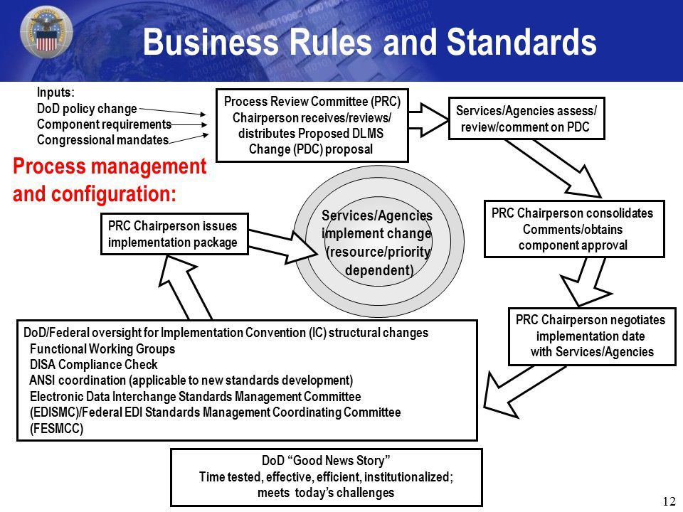 12 Business Rules and Standards DoD/Federal oversight for Implementation Convention (IC) structural changes Functional Working Groups DISA Compliance Check ANSI coordination (applicable to new standards development) Electronic Data Interchange Standards Management Committee (EDISMC)/Federal EDI Standards Management Coordinating Committee (FESMCC) Process Review Committee (PRC) Chairperson receives/reviews/ distributes Proposed DLMS Change (PDC) proposal Services/Agencies assess/ review/comment on PDC PRC Chairperson consolidates Comments/obtains component approval Services/Agencies implement change (resource/priority dependent) PRC Chairperson issues implementation package DoD Good News Story Time tested, effective, efficient, institutionalized; meets today's challenges PRC Chairperson negotiates implementation date with Services/Agencies Inputs: DoD policy change Component requirements Congressional mandates Process management and configuration: