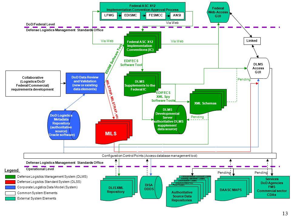 13 DLMS Developmental Server (authoritative DLMS supplement data source) Collaborative (Logistics/DoD/ Federal/Commercial) requirements development DLMS Supplements to the Federal IC XML Schemas MILS DLMS Access GUI Federal ASC X12 Implementation Conventions (IC) LFWGEDISMC FESMCCANSI Federal ASC X12 Implementation Convention Approval Process DoD/Federal Level Federal Web-Access GUI EDISM Software Tool EDIFECS XML Spy Software Tools Defense Logistics Management Standards Office MILSTRIP, MILSTRAP, etc.