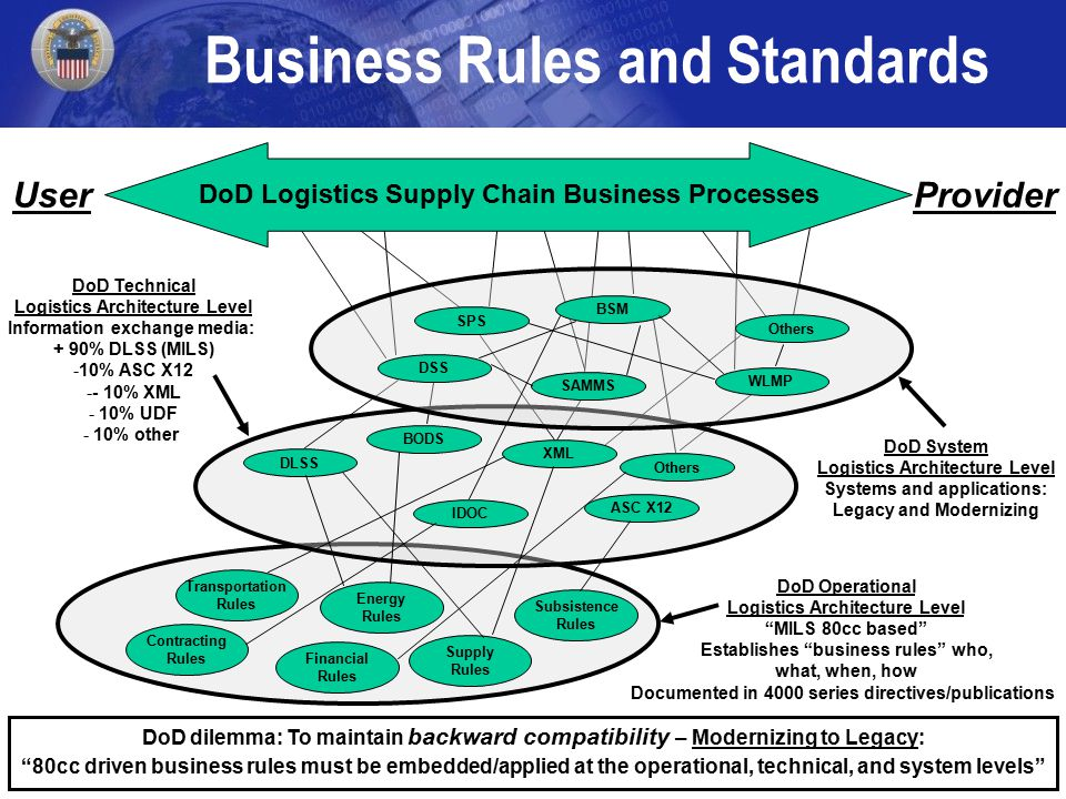 9 DoD dilemma: To maintain backward compatibility – Modernizing to Legacy: 80cc driven business rules must be embedded/applied at the operational, technical, and system levels DoD Operational Logistics Architecture Level MILS 80cc based Establishes business rules who, what, when, how Documented in 4000 series directives/publications DoD Technical Logistics Architecture Level Information exchange media: + 90% DLSS (MILS) -10% ASC X12 -- 10% XML - 10% UDF - 10% other DoD System Logistics Architecture Level Systems and applications: Legacy and Modernizing Financial Rules Supply Rules Transportation Rules Energy Rules Subsistence Rules Contracting Rules IDOC XML ASC X12 DLSS BODS Others SAMMS WLMP BSM SPS DSS Business Rules and Standards DoD Logistics Supply Chain Business Processes UserProvider