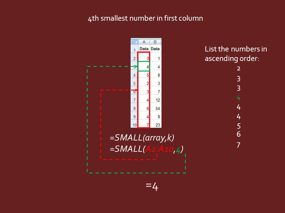 =SMALL(array,k) =SMALL(A2:A10,4) 4th smallest number in first column List the numbers in ascending order: 2 3 4 5 6 7 =4