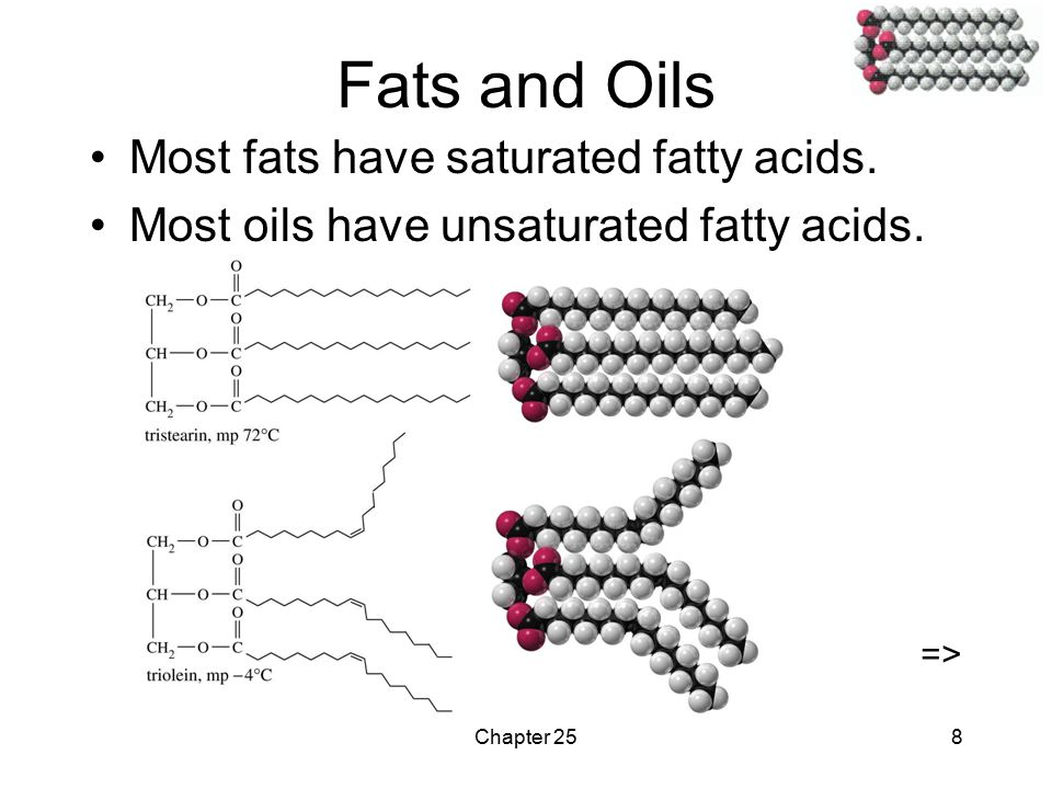 Chapter 258 Fats and Oils Most fats have saturated fatty acids.