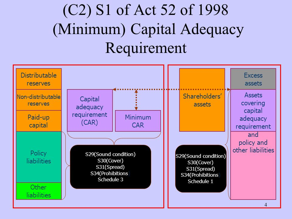4 (C2) S1 of Act 52 of 1998 (Minimum) Capital Adequacy Requirement Policy liabilities Paid-up capital Non-distributable reserves Other liabilities Distributable reserves and policy and other liabilities Capital adequacy requirement (CAR) Excess assets Shareholders' assets Assets covering capital adequacy requirement Minimum CAR S29(Sound condition) S30(Cover) S31(Spread) S34(Prohibitions) Schedule 3 S29(Sound condition) S30(Cover) S31(Spread) S34(Prohibitions) Schedule 1