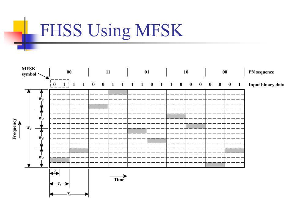 FHSS Using MFSK