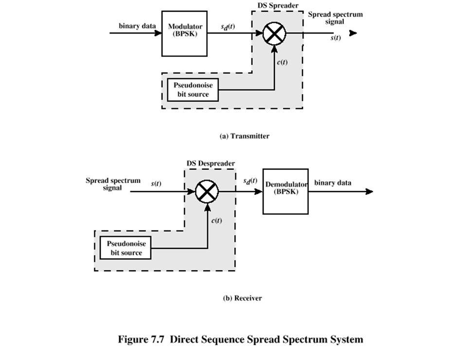 DSSS Using BPSK