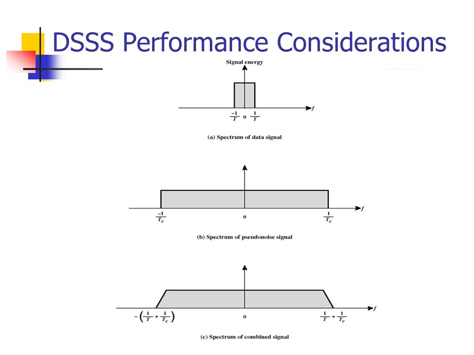 DSSS Performance Considerations