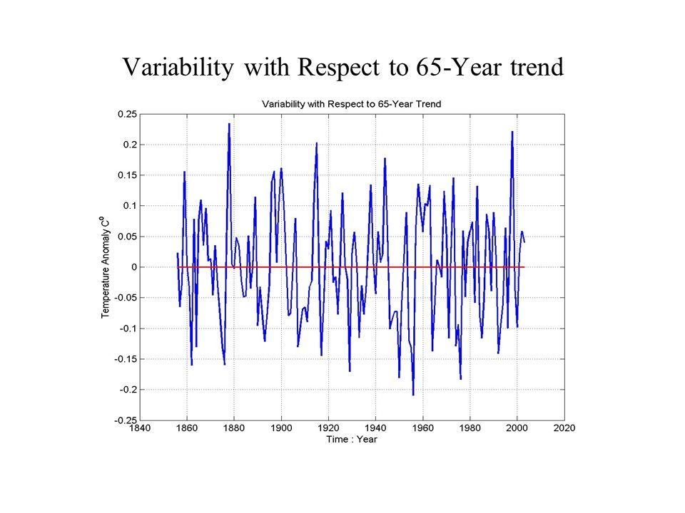Variability with Respect to 65-Year trend