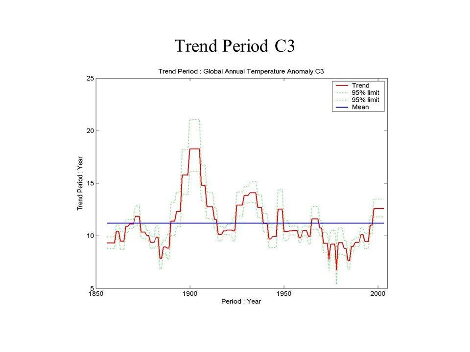 Trend Period C3