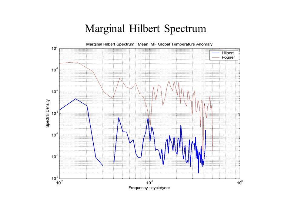 Marginal Hilbert Spectrum