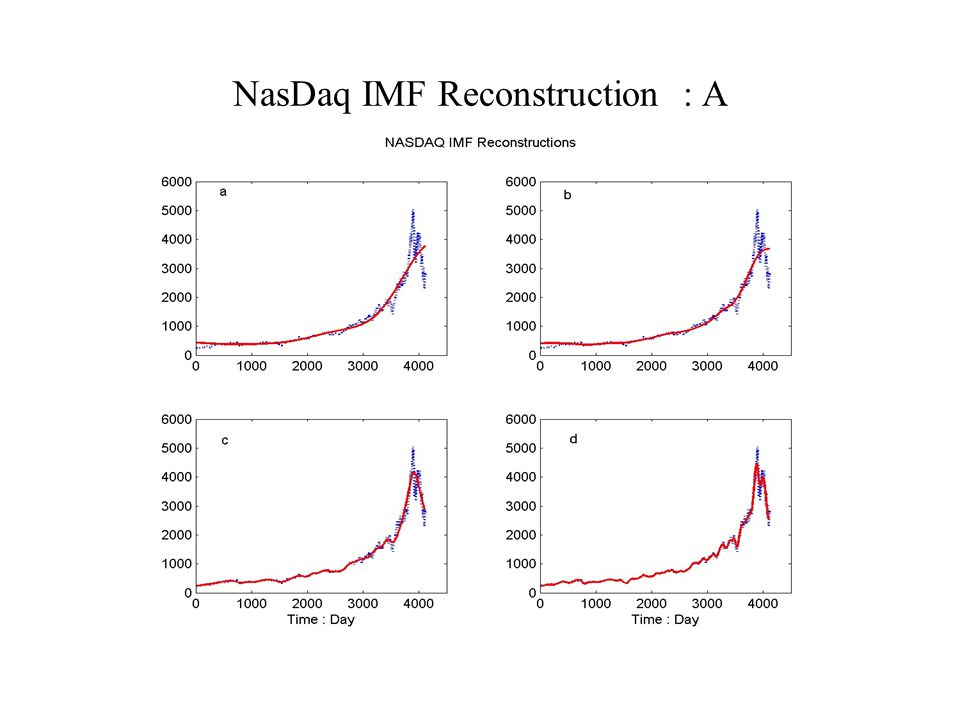 NasDaq IMF Reconstruction : A