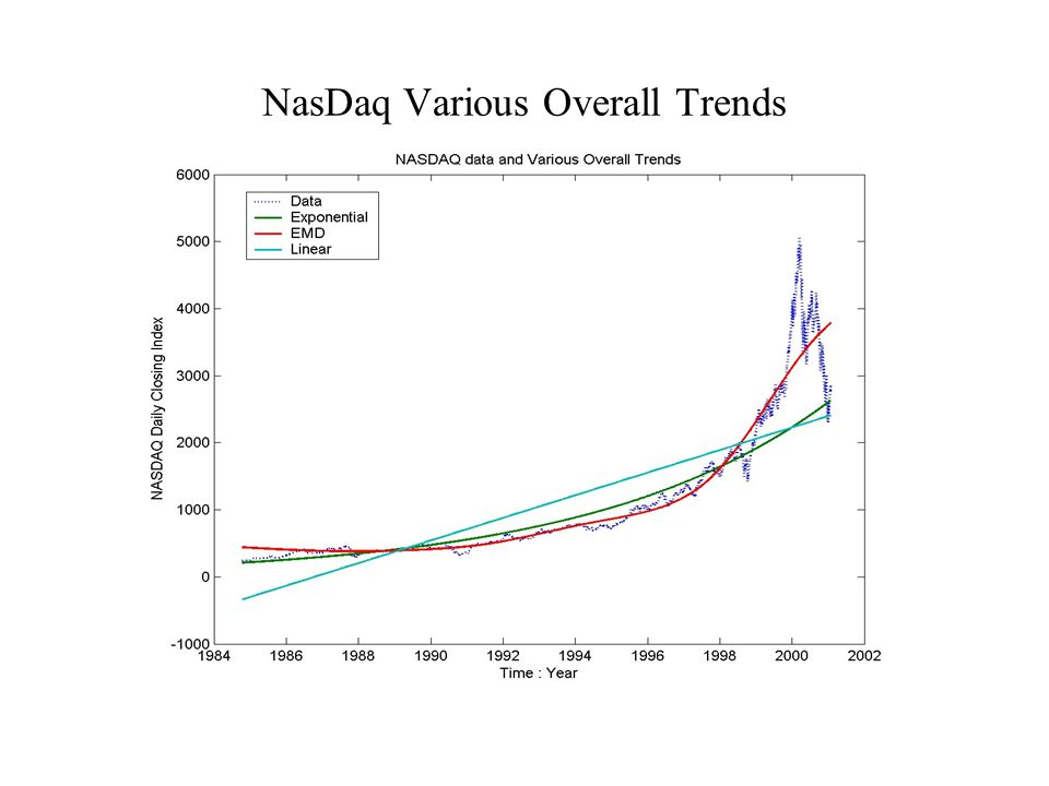 NasDaq Various Overall Trends