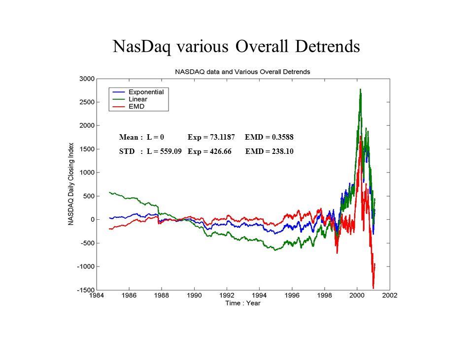 NasDaq various Overall Detrends Mean : L = 0 Exp = 73.1187 EMD = 0.3588 STD : L = 559.09 Exp = 426.66 EMD = 238.10