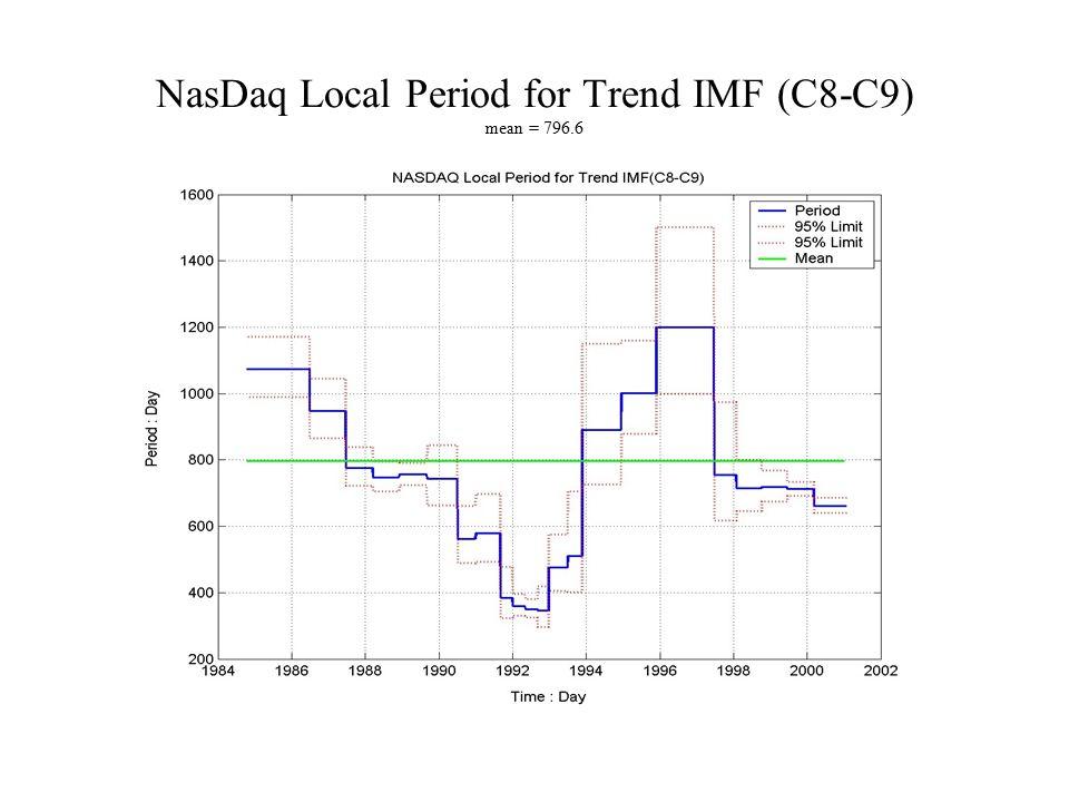 NasDaq Local Period for Trend IMF (C8-C9) mean = 796.6