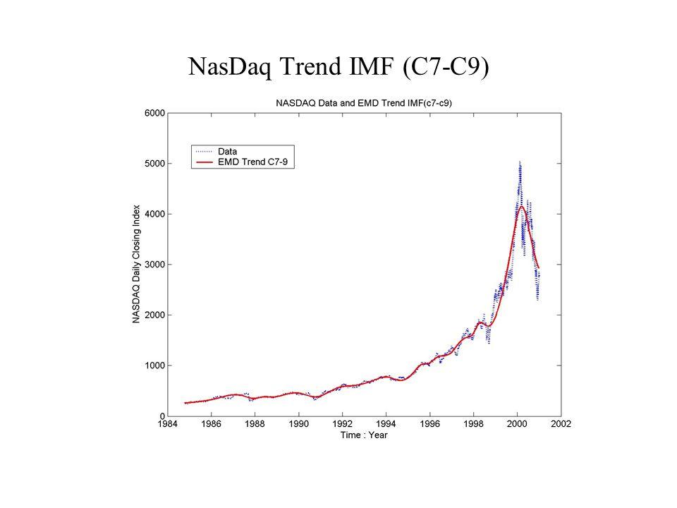NasDaq Trend IMF (C7-C9)