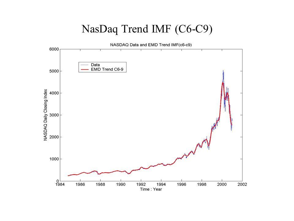 NasDaq Trend IMF (C6-C9)