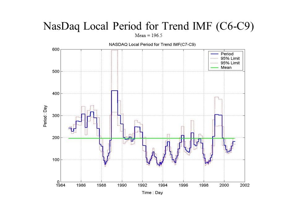 NasDaq Local Period for Trend IMF (C6-C9) Mean = 196.5