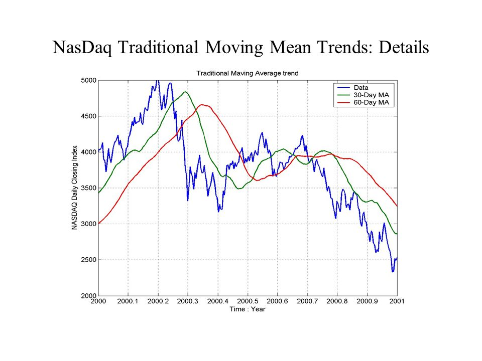 NasDaq Traditional Moving Mean Trends: Details