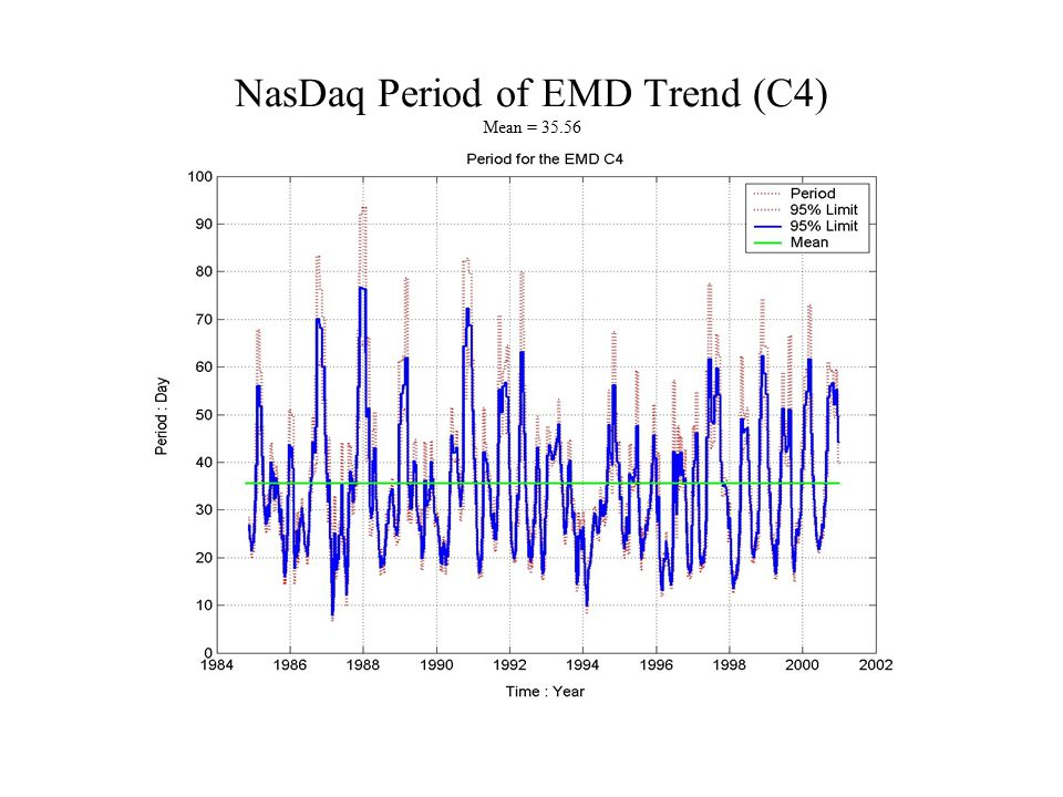 NasDaq Period of EMD Trend (C4) Mean = 35.56