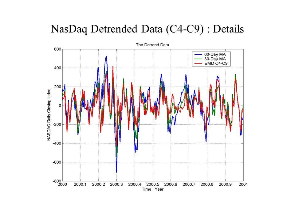 NasDaq Detrended Data (C4-C9) : Details