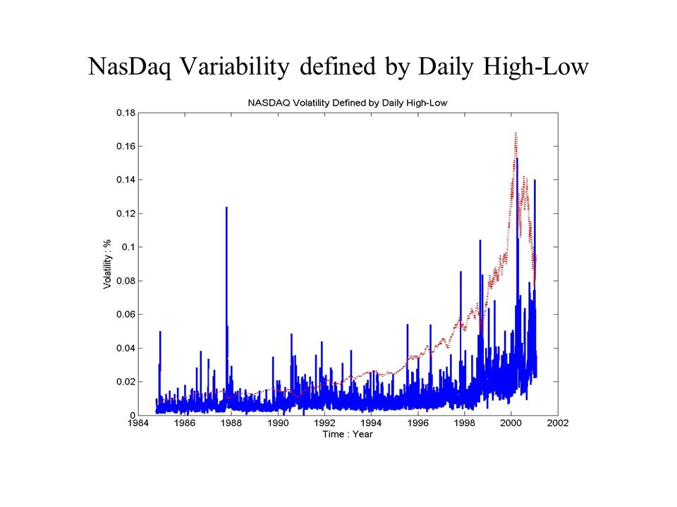 NasDaq Variability defined by Daily High-Low