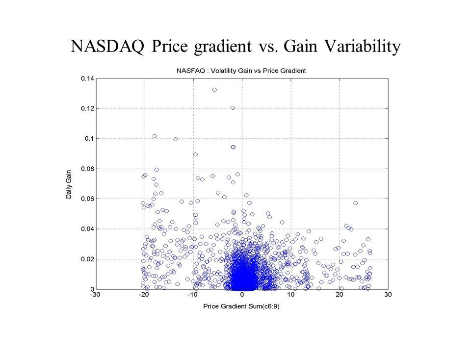 NASDAQ Price gradient vs. Gain Variability