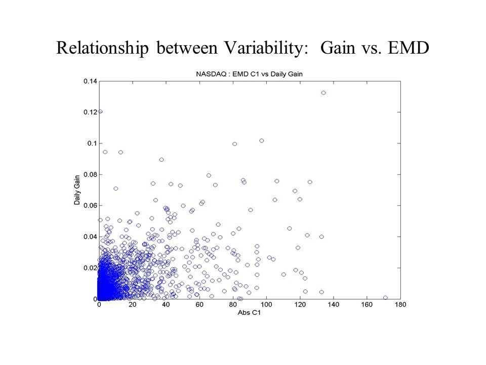 Relationship between Variability: Gain vs. EMD